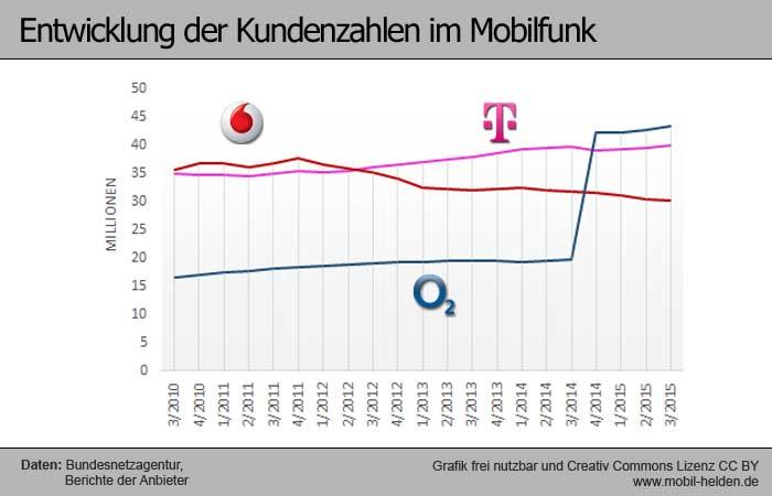 mobilfunk-entwicklung-Q3-2015